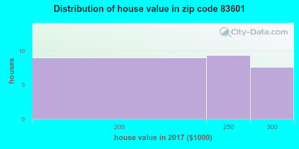 Zip code 83601 house/condo values in 2011