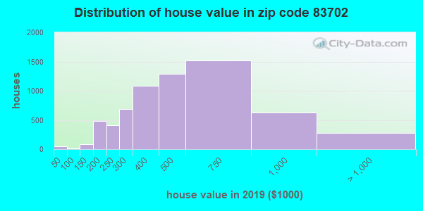 Zip code 83702 house/condo values in 2010
