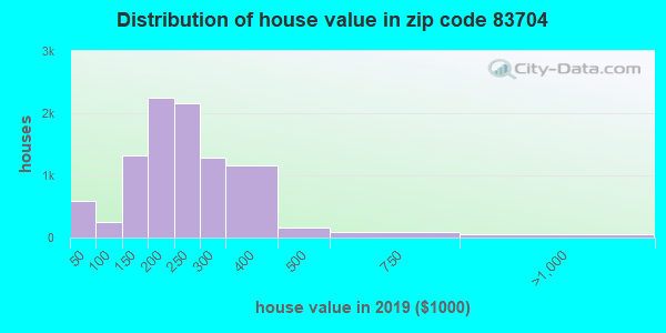 Zip code 83704 house/condo values in 2010
