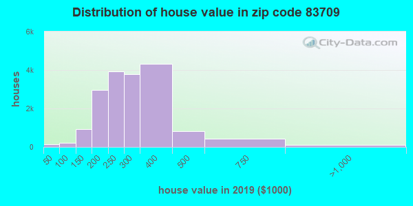 Zip code 83709 house/condo values in 2010