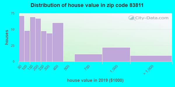 Zip code 83811 house/condo values in 2010