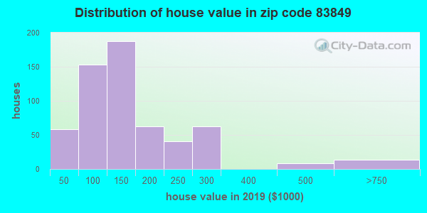 Zip code 83849 house/condo values in 2010