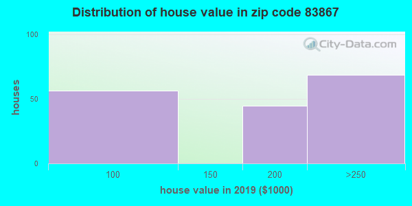Zip code 83867 house/condo values in 2010