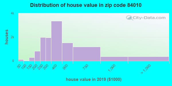 Zip code 84010 house/condo values in 2010