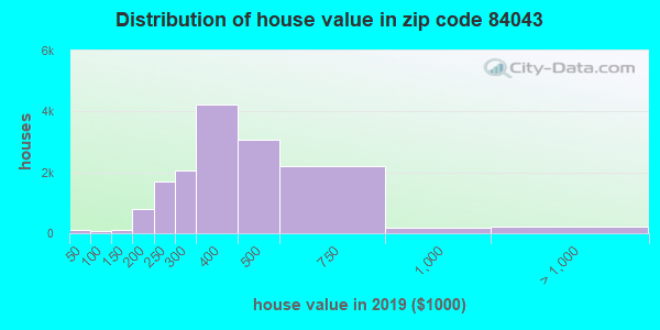Zip code 84043 house/condo values in 2010