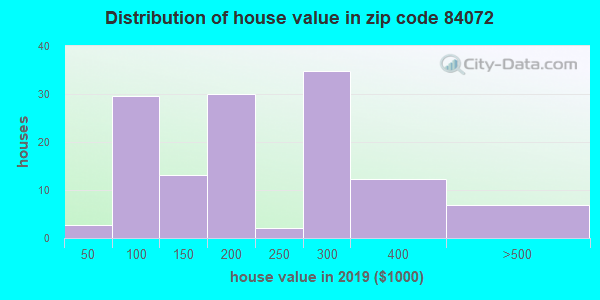 Zip code 84072 house/condo values in 2010