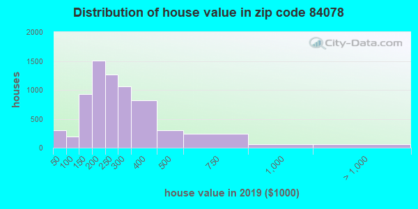 Estimate of home value of owner-occupied houses/condos in 2013 in zip code 84078