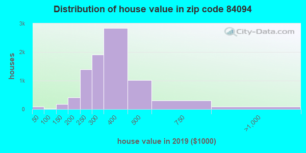 Zip code 84094 house/condo values in 2010