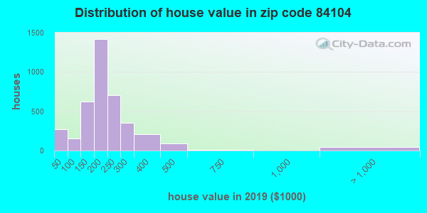 Zip code 84104 house/condo values in 2010