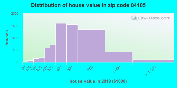 Zip code 84105 house/condo values in 2010