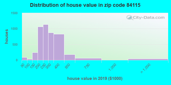 Zip code 84115 house/condo values in 2010