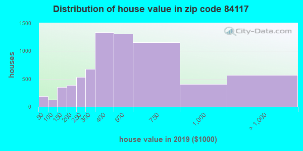 Zip code 84117 house/condo values in 2010