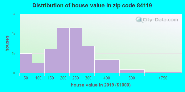 Zip code 84119 house/condo values in 2010