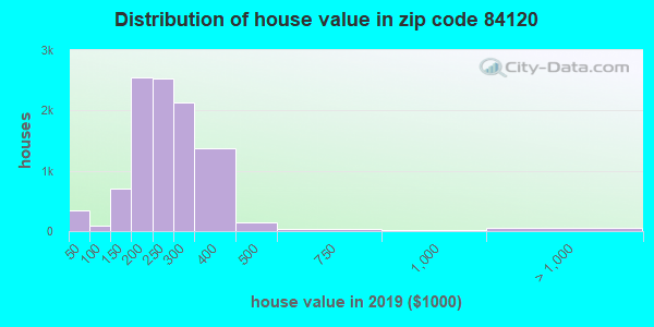 Zip code 84120 house/condo values in 2010