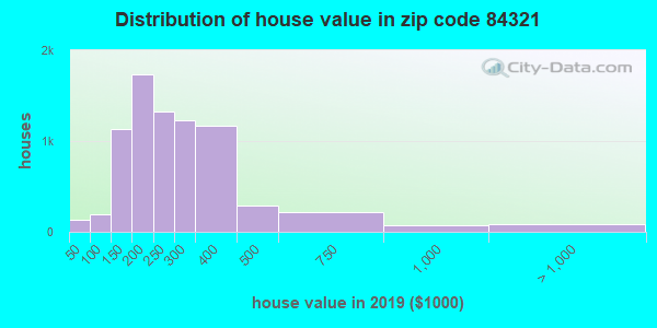 Zip code 84321 house/condo values in 2011