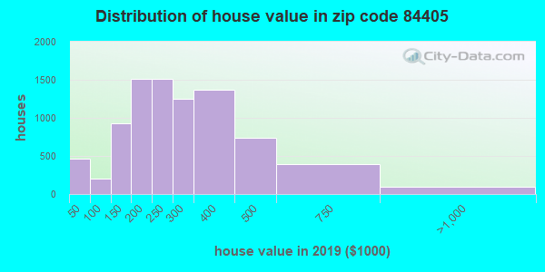 Zip code 84405 house/condo values in 2010