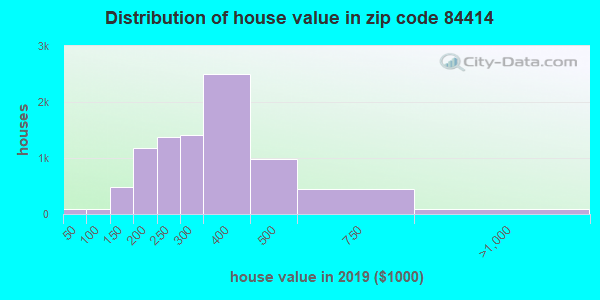 Zip code 84414 house/condo values in 2010