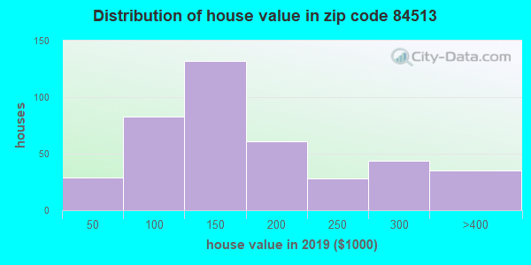 Zip code 84513 house/condo values in 2010