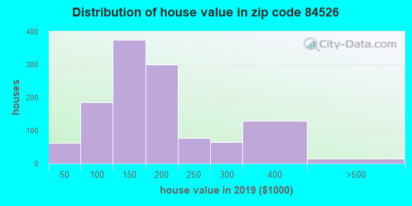 Zip code 84526 house/condo values in 2011