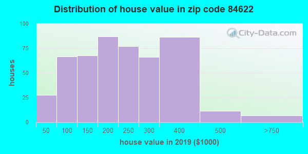 Zip code 84622 house/condo values in 2010
