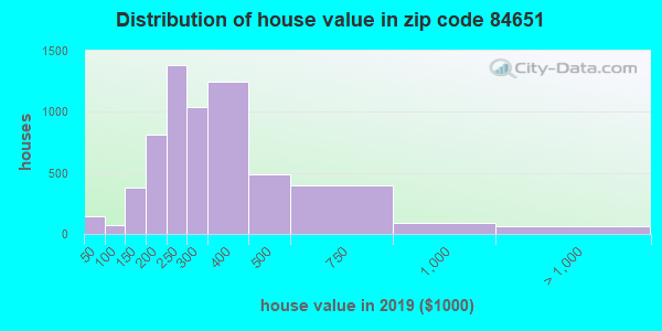Zip code 84651 house/condo values in 2011