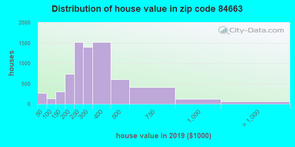 Zip code 84663 house/condo values in 2011