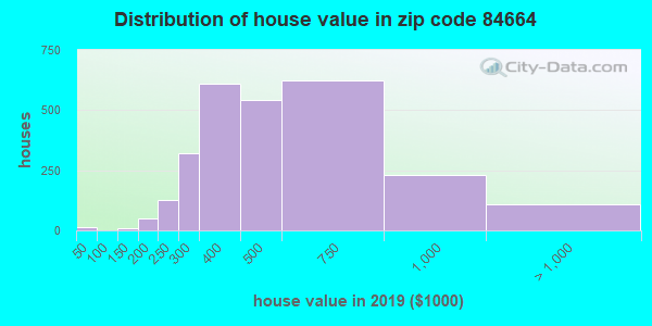 Zip code 84664 house/condo values in 2010