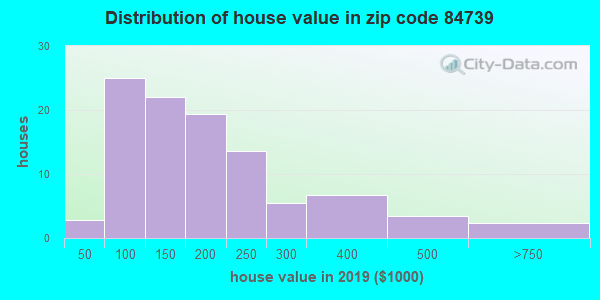 Zip code 84739 house/condo values in 2010