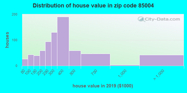 Zip code 85004 house/condo values in 2010