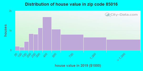 Zip code 85016 house/condo values in 2010
