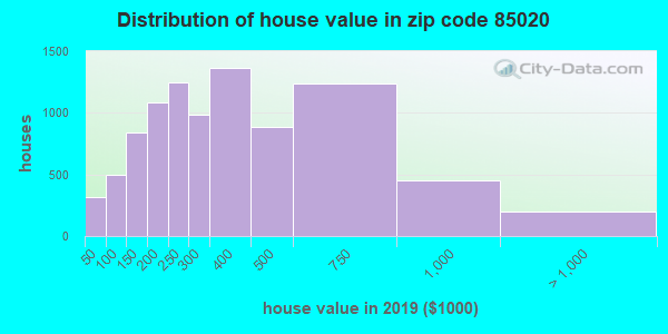Zip code 85020 house/condo values in 2010