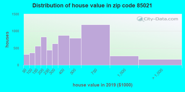 Zip code 85021 house/condo values in 2010