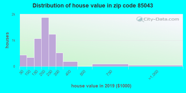 Zip code 85043 house/condo values in 2010