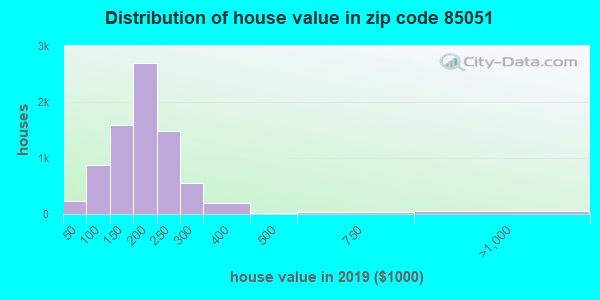 Zip code 85051 house/condo values in 2010