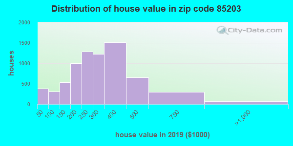 Zip code 85203 house/condo values in 2010