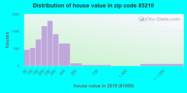 Zip code 85210 house/condo values in 2010