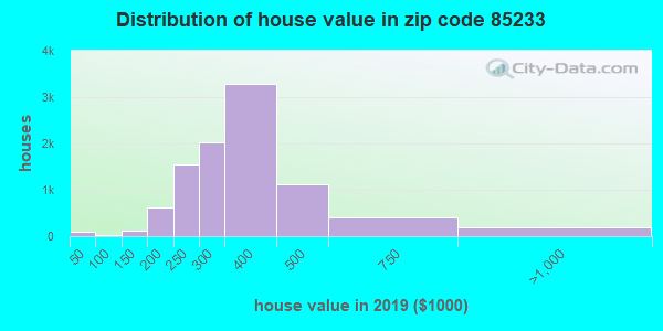 Zip code 85233 house/condo values in 2010
