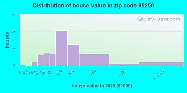 Zip code 85250 house/condo values in 2010