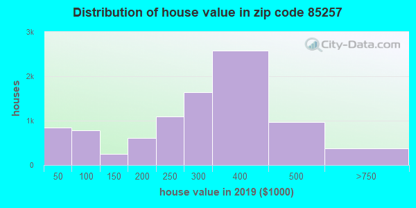Zip code 85257 house/condo values in 2010
