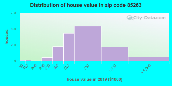 Zip code 85263 house/condo values in 2010