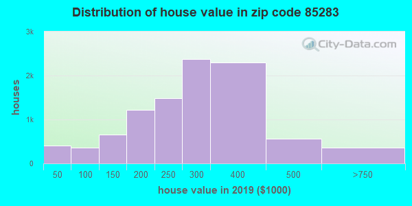 Zip code 85283 house/condo values in 2010