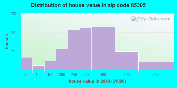 Zip code 85305 house/condo values in 2010