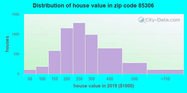 Zip code 85306 house/condo values in 2010