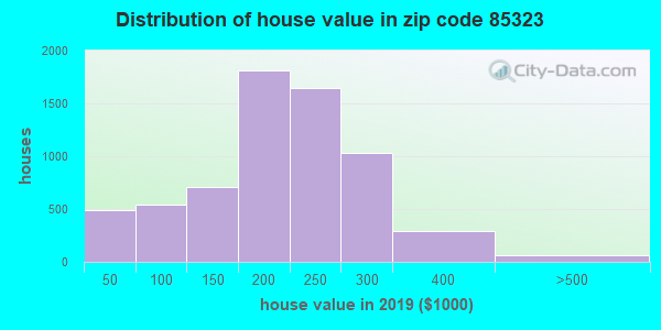 Zip code 85323 house/condo values in 2010