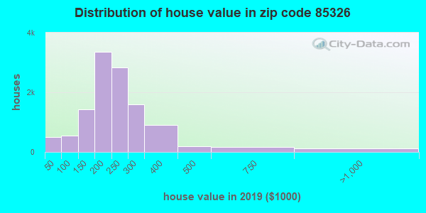 Zip code 85326 house/condo values in 2011