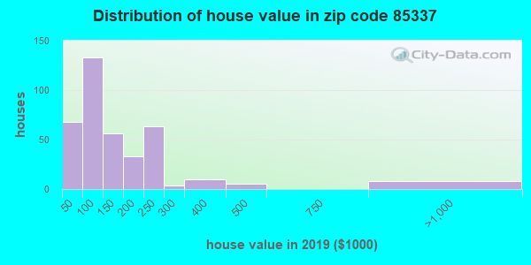Zip code 85337 house/condo values in 2010