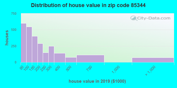 Zip code 85344 house/condo values in 2010