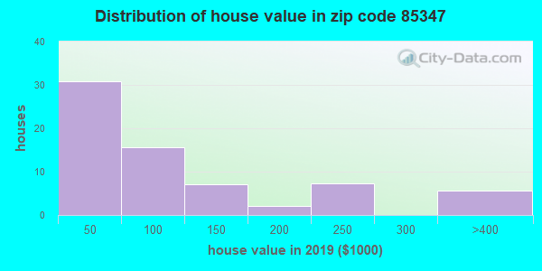 Estimate of home value of owner-occupied houses/condos in 2015 in zip code 85347