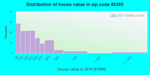 Zip code 85365 house/condo values in 2010