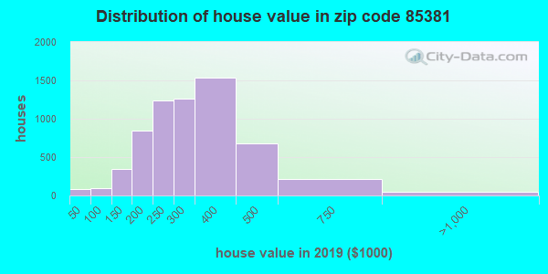Zip code 85381 house/condo values in 2010